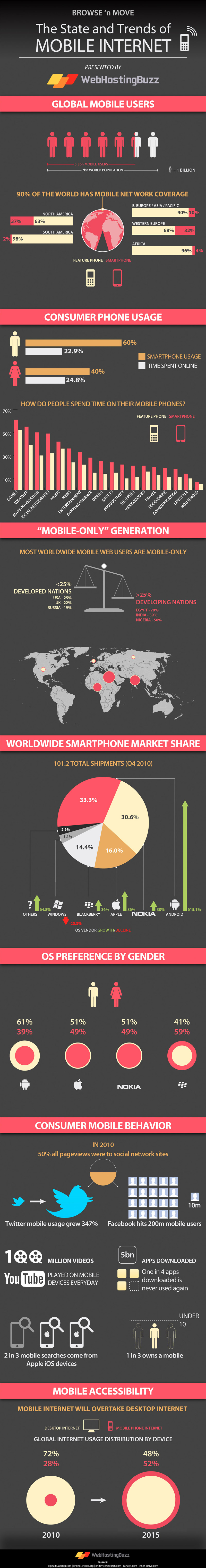 The State and Trends of Mobile Internet