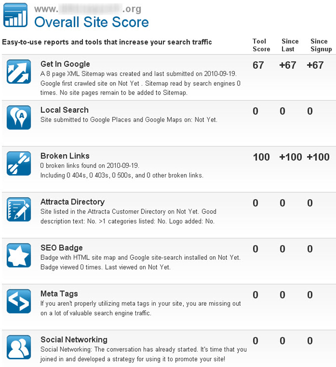 Attracta SEO Tool - site score