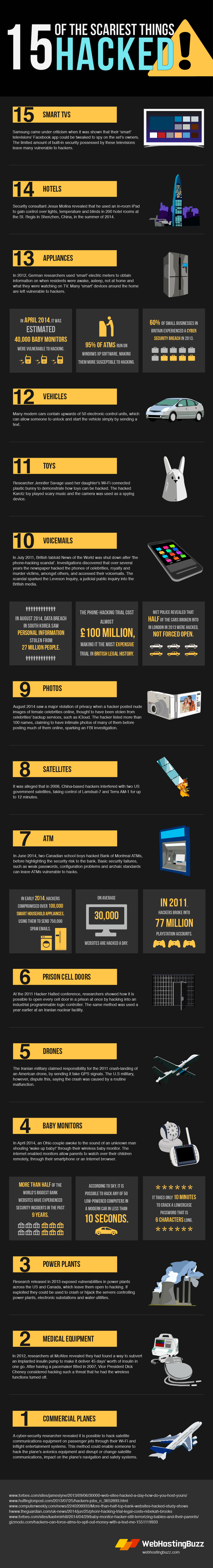 15 of the Scariest Things Hacked!